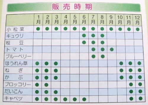 葛飾元気野菜直売所 販売時期.jpg