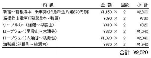 箱根フリーパスはどれだけお得なのか.jpg