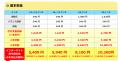 「グッドイヤーEco Stage 185/65R15サマータイヤ【4本以上で送料無料】」の商品レビュー詳細を見る
