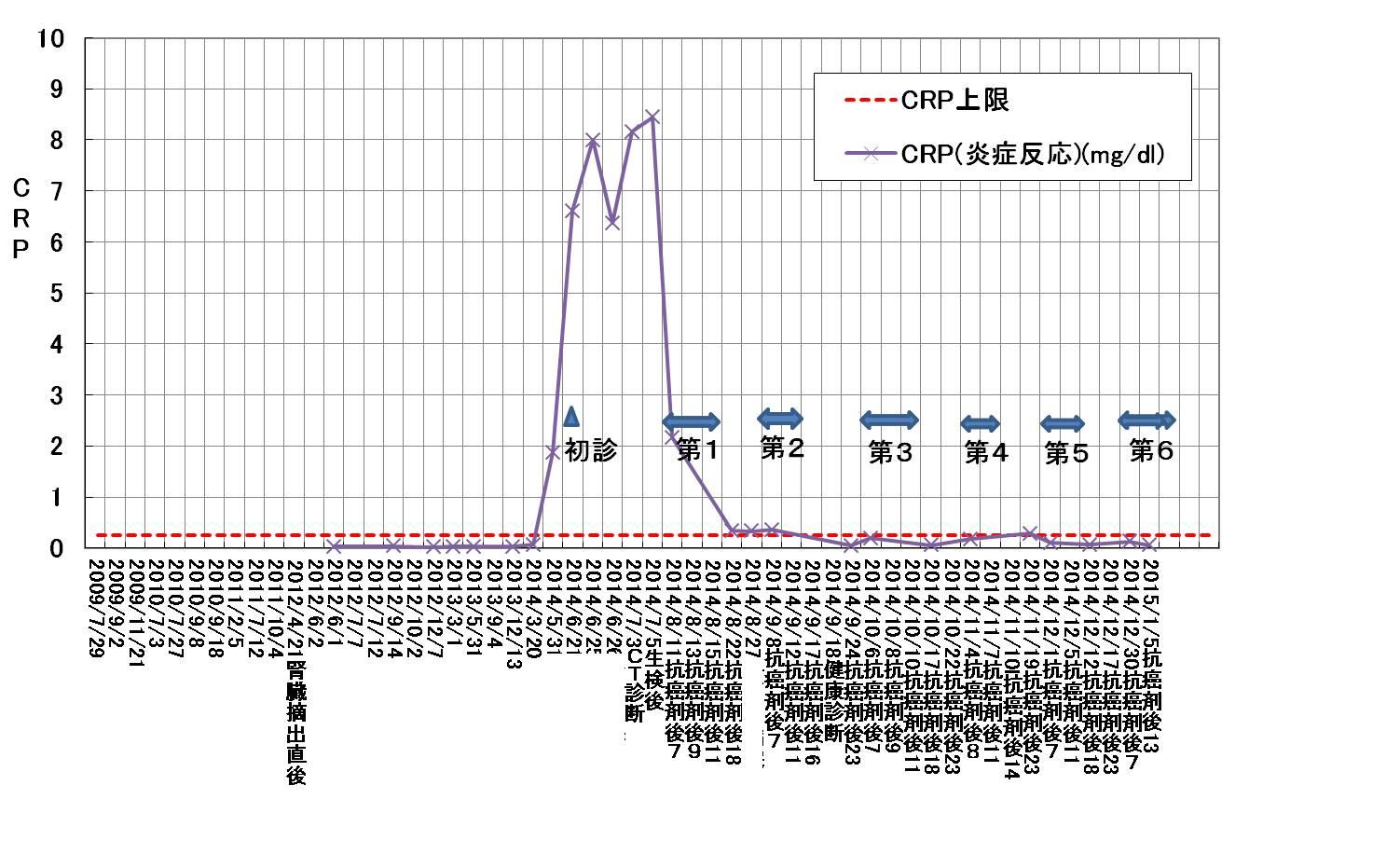検査 値 血液 crp 基準