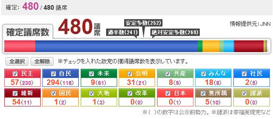 衆議院選挙結果2012年12月縮小.png