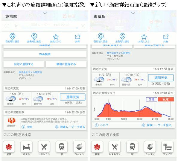 混雑 レーダー マップ ヤフー Yahoo!、地図上で混雑度がわかるマップ機能「混雑レーダー」を提供