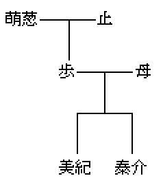 家 系図 誠 伊藤