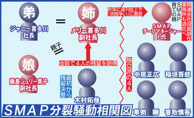 SMAP分裂騒動相関図その1.jpg