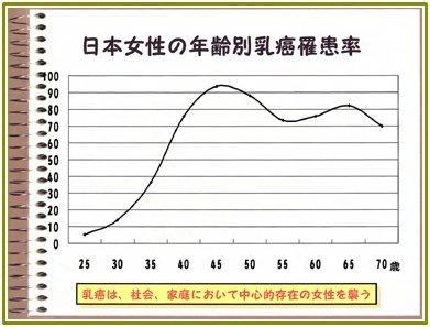 乳がん発症率グラフ.jpg