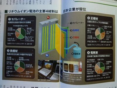 リチウムイオン電池用素材