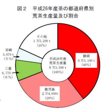 量 生産 は 日本 の お茶 一
