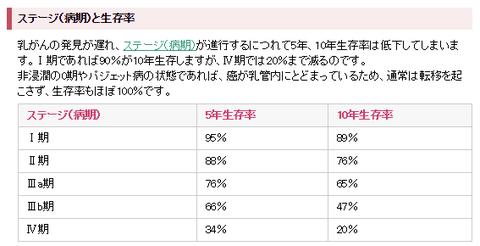 乳癌の生存率.png