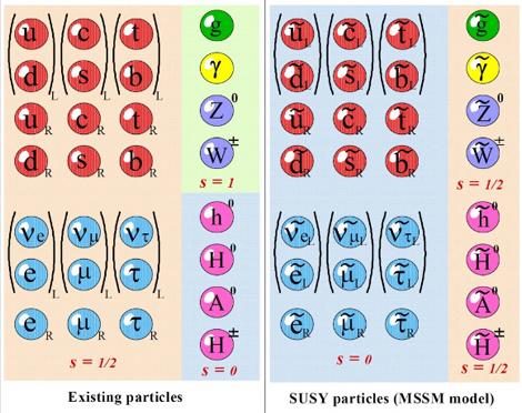 超対称性粒子.png