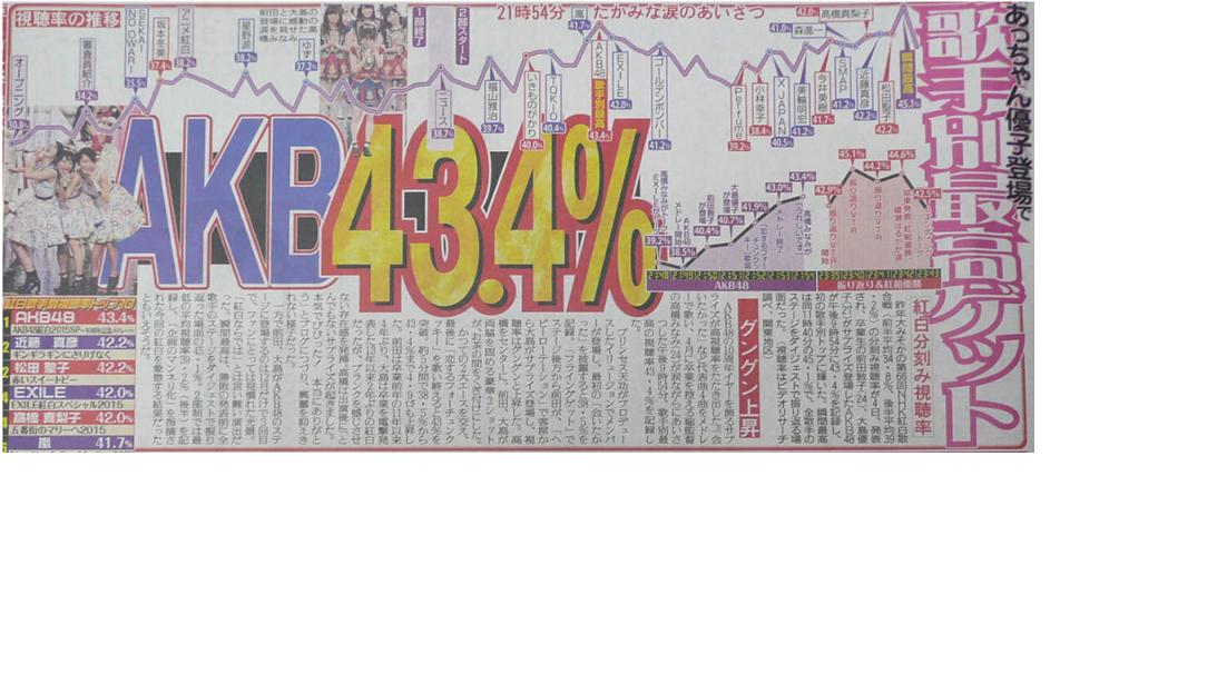 2015年紅白視聴率推移3