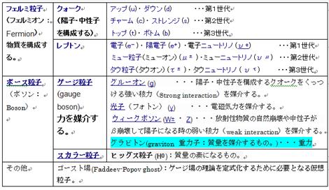 21 標準理論(標準モデル)