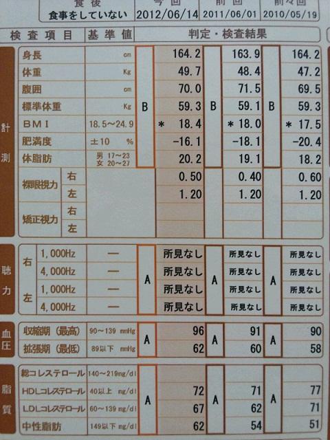 20120614健康診断結果.JPG