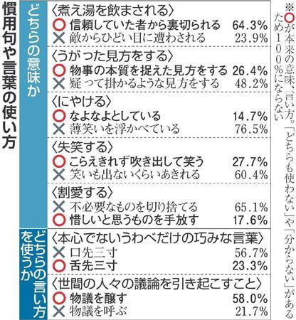 国語 に関する 世論 調査