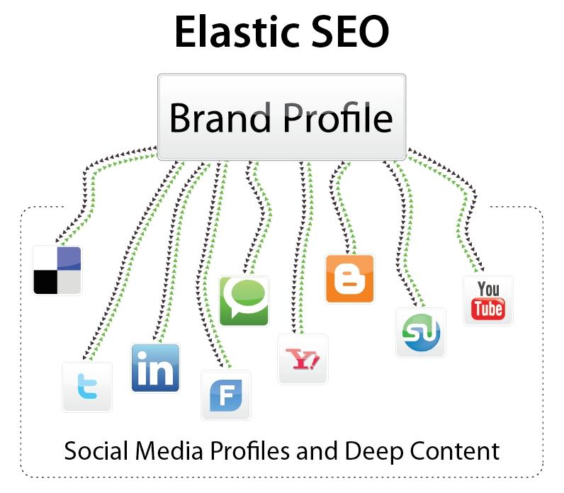 elastic-seo-graph1.jpg