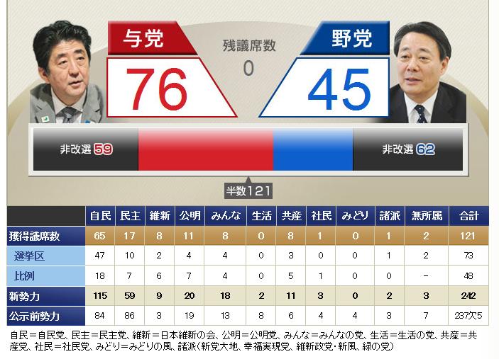 参院選挙結果2013年7月