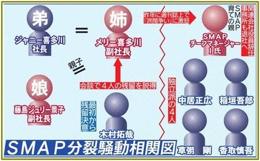 SMAP分裂騒動その1.jpg