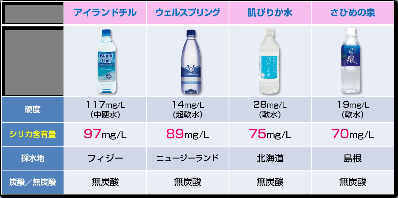 比較 シリカ 水