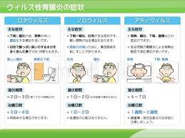 ウィルス 性 胃腸 炎