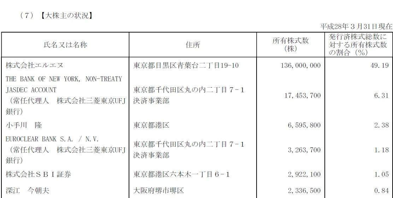 JAMの大株主.jpg
