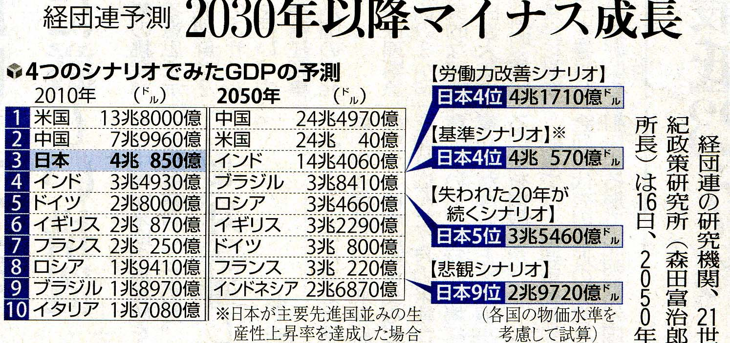 2030 日本は先進国に 脱落か   ...
