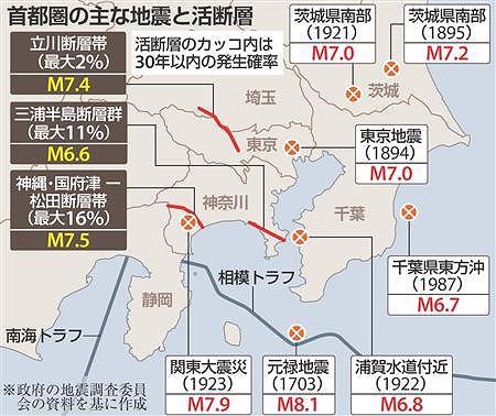 s-首都圏の主な地震と活断層_dst120123... 首都圏の主な地震と活断層 --- 81.
