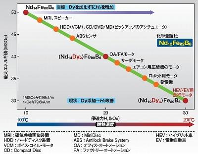 Nd-Fe-B系焼結磁石の最大エネルギ積と保磁力の関係