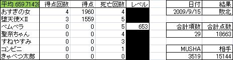 ブッフ結果.png