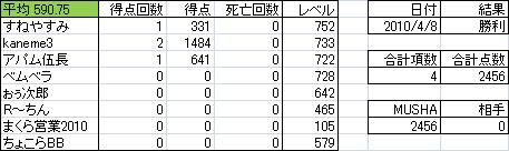 トリニティ得点表.png