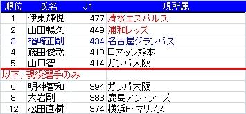 2010Jリーグ400試合.jpg