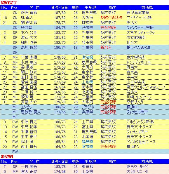 20081231契約更改.png