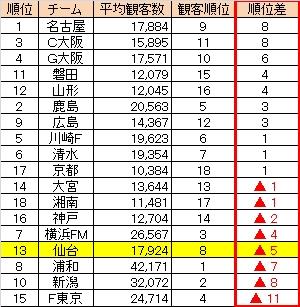 201010平均観客.jpg