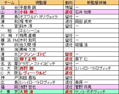 2012監督人事.jpg