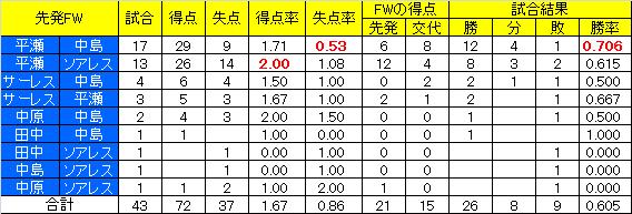 2009_第41節FW別.png