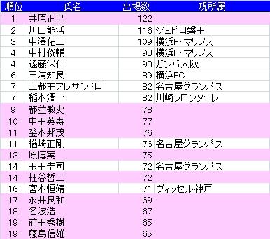 2010代表出場数1.jpg