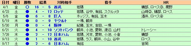 2005楽天.png