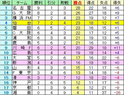 2010-11-14_順位表.jpg