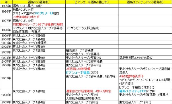 2010Jを目指す福島.jpg