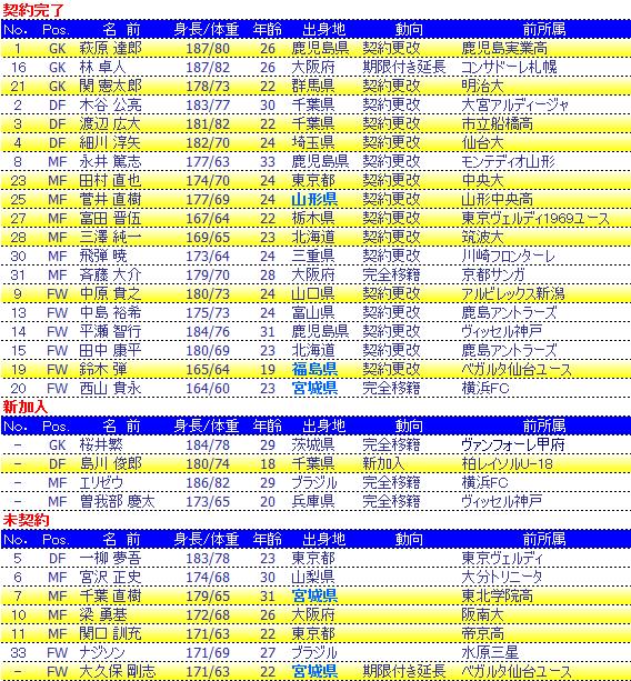 20081229移籍リスト.png