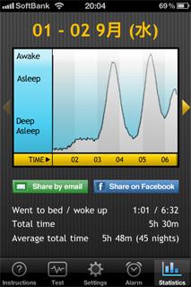 睡眠の山と谷 普段の日