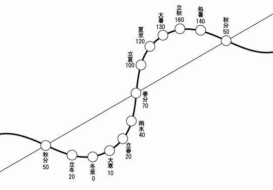 新波形12地点-ブログ.JPG
