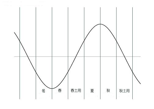 図 季節波六分割-ブログ.JPG