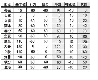 二十四節気点数表.JPG