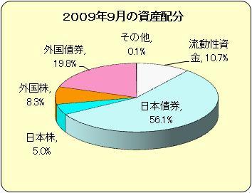 資産配分200909.jpg
