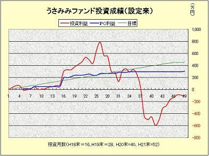 投資成績200909.jpg