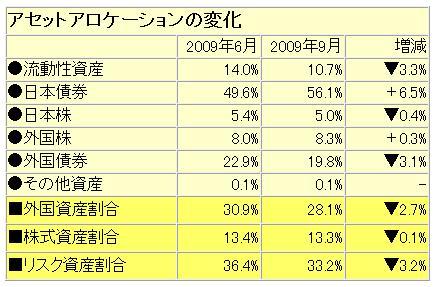 資産配分増減200906-09.jpg