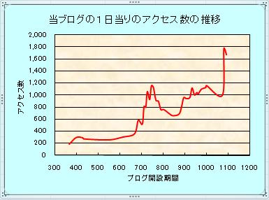 アクセス数20090923.jpg
