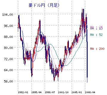 豪ドル円歴史的チャート.jpg