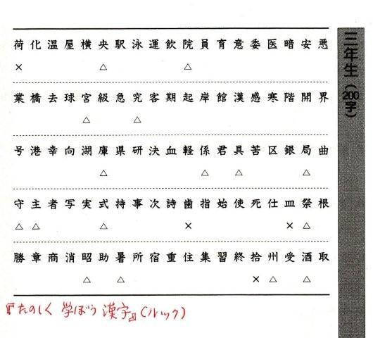 日本の教育は、これでよいの ... : 4年生 漢字 一覧 : 漢字