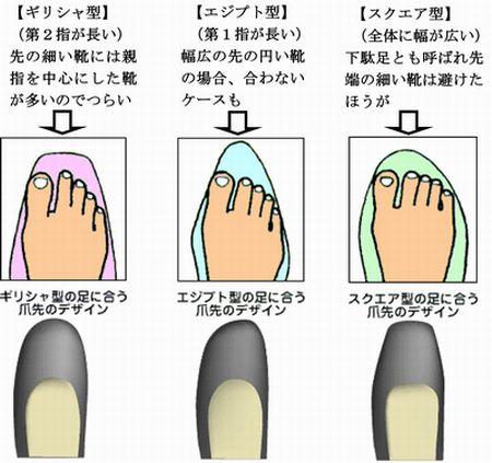 靴選び. まずは自分の足の特徴を知って・・・