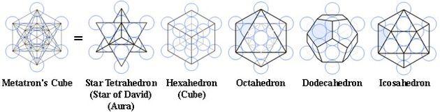 メタトロンキューブ&プラトン立体